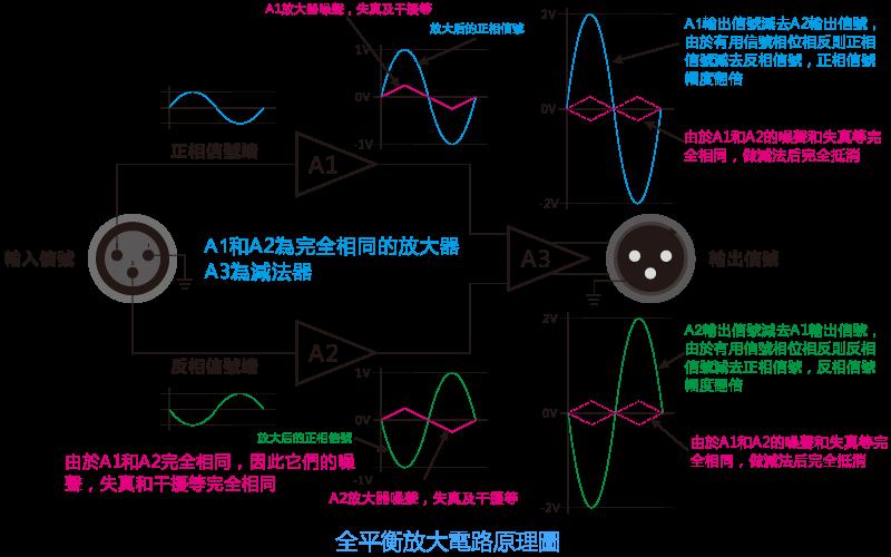 因此全平衡电路能显著的提高放大器的性能指标.