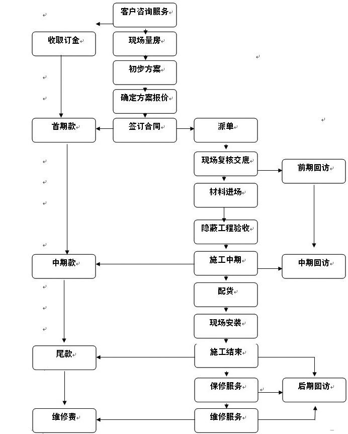 装修流程_新泰交换空间装饰公司