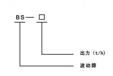 波动筛分机(波动筛煤机)型号说明