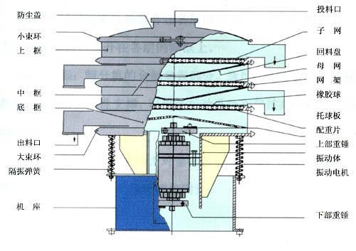 旋振筛结构图