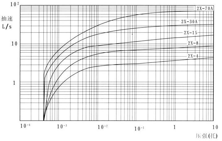 2X型旋片式真空泵性能曲线图