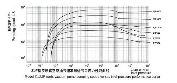 罗茨真空泵性能曲线图