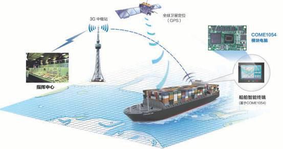 船舶导航监控系统利用卫星定位技术,移动通信技术和gis地理信息